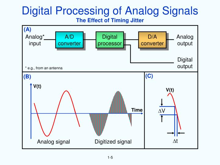Digital Processing of Analog Signals