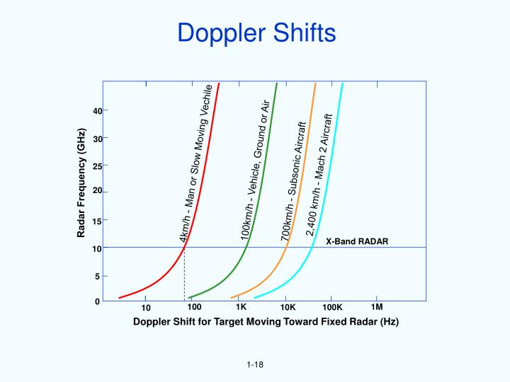 Doppler Shifts