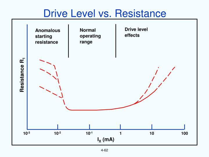 Drive Level vs. Resistance
