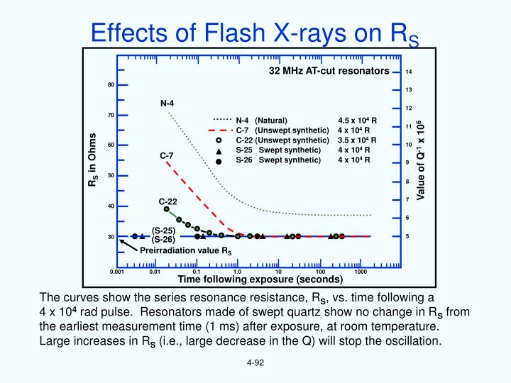 Effects of Flash X-rays on R