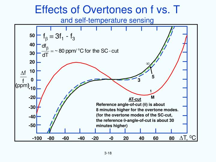 Effects of Overtones on f vs. T