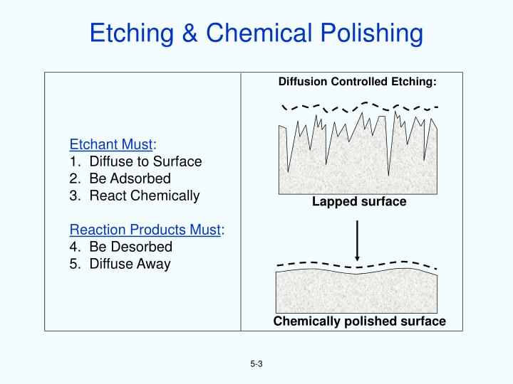 Etching & Chemical Polishing