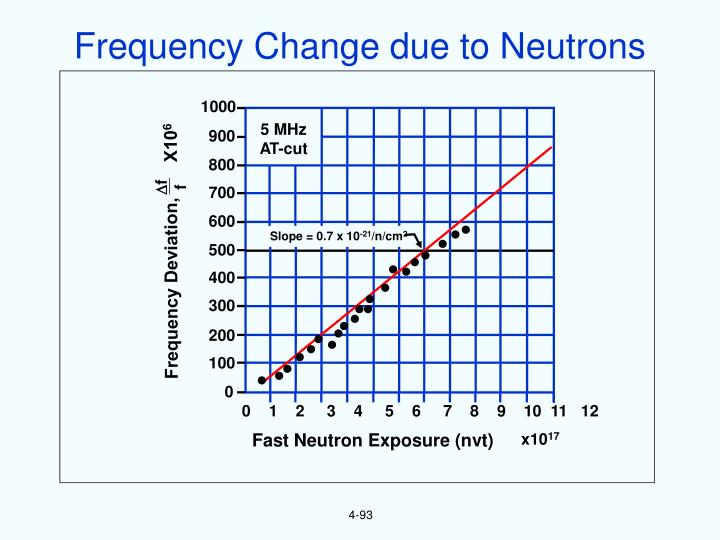 Frequency Change due to Neutrons