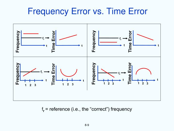 Frequency Error vs. Time Error