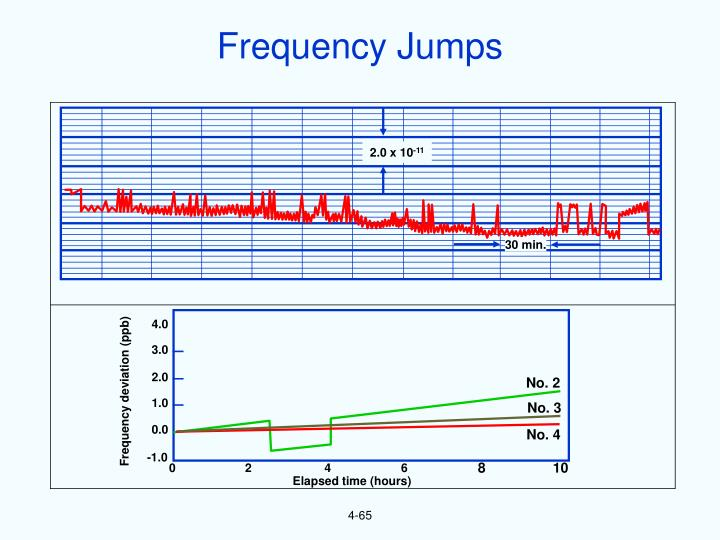 Frequency Jumps