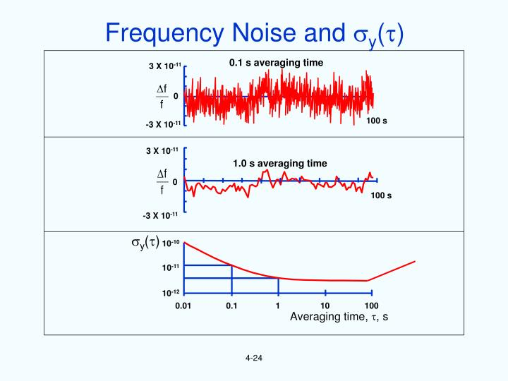 Frequency Noise and