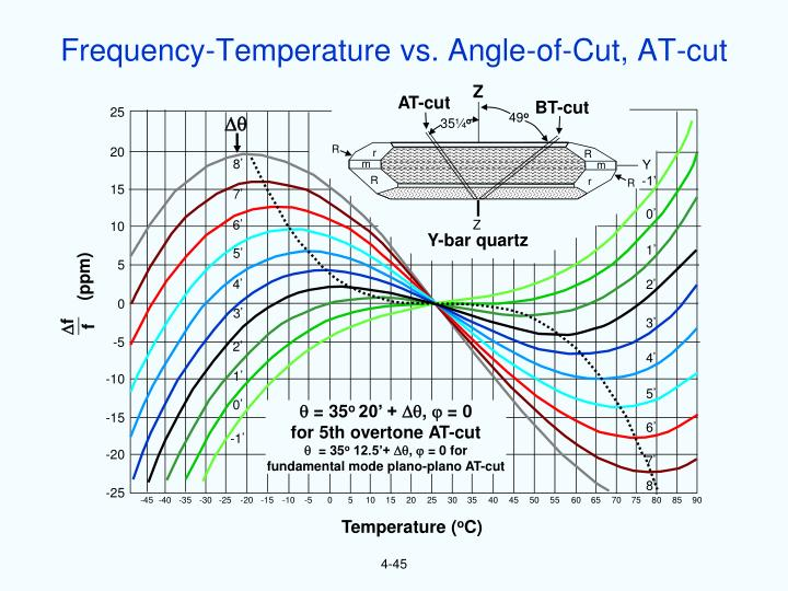 Frequency-Temperature vs. Angle-of-Cut, AT-cut