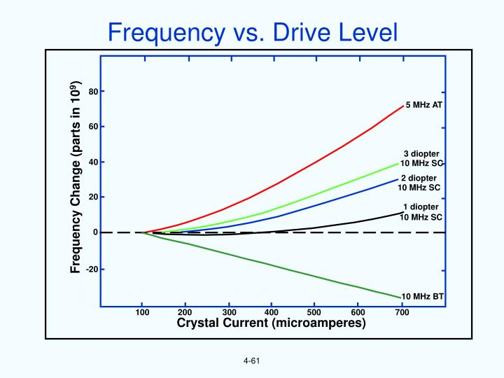 Frequency vs. Drive Level
