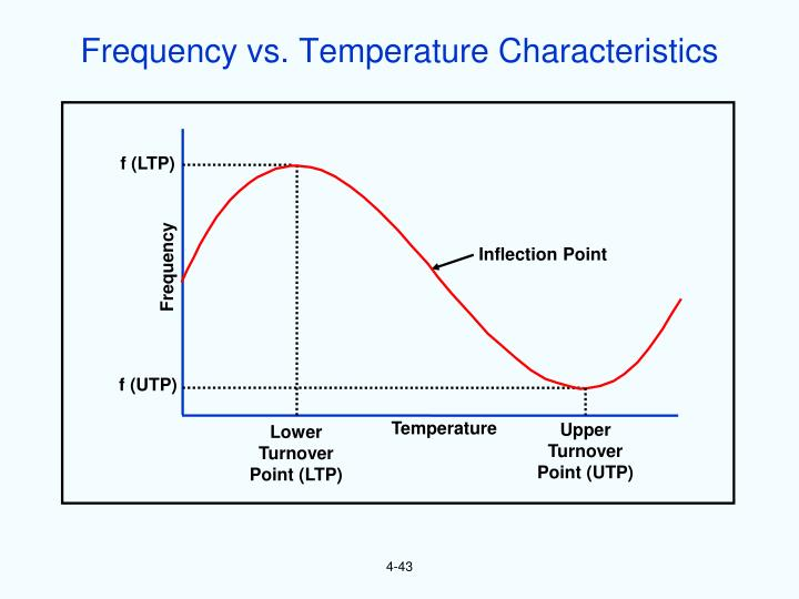 Frequency vs. Temperature Characteristics