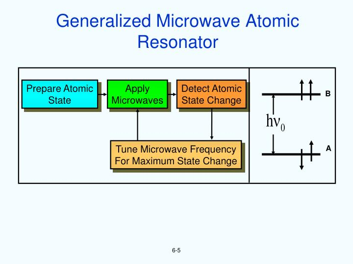 Generalized Microwave Atomic Resonator