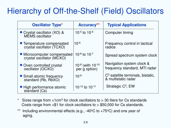 Hierarchy of Off-the-Shelf (Field) Oscillators
