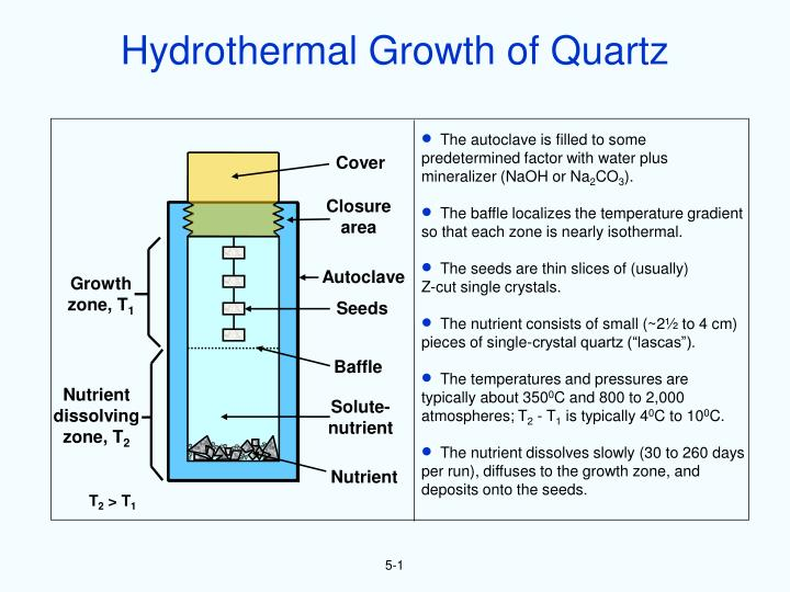 Hydrothermal Growth of Quartz
