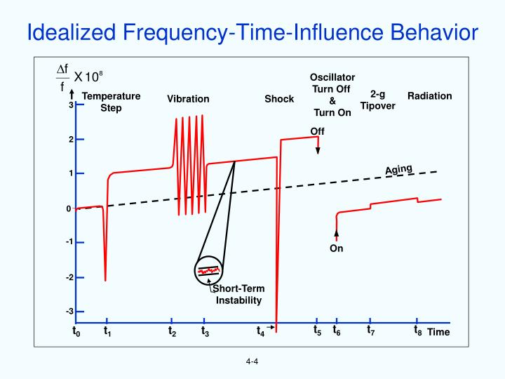 Idealized Frequency-Time-Influence Behavior