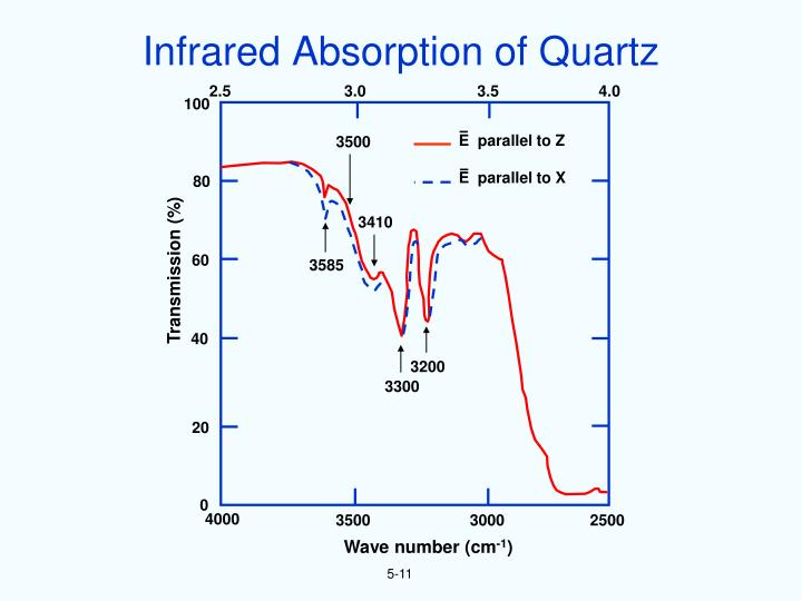Infrared Absorption of Quartz