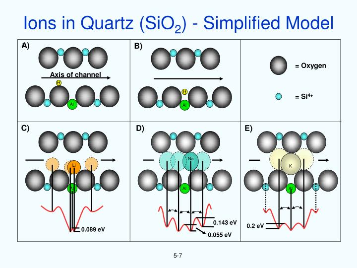 Ions in Quartz (SiO