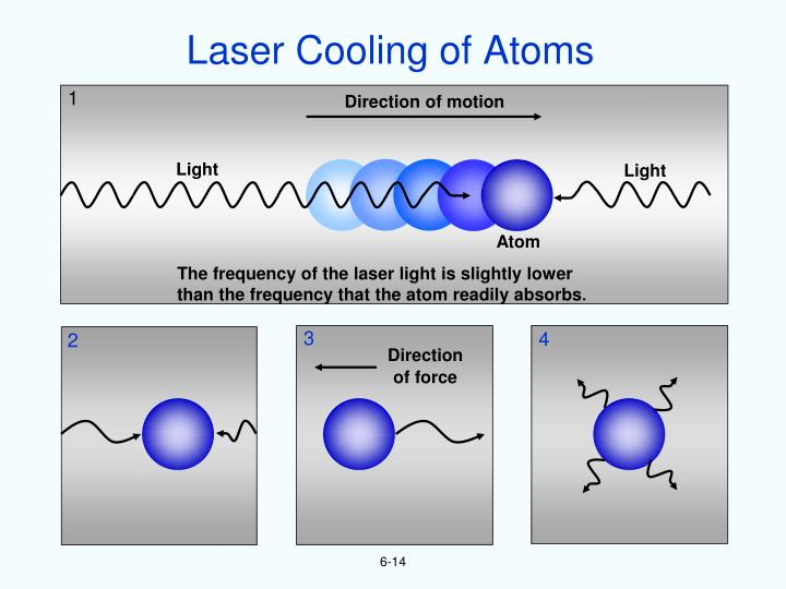 Laser Cooling of Atoms