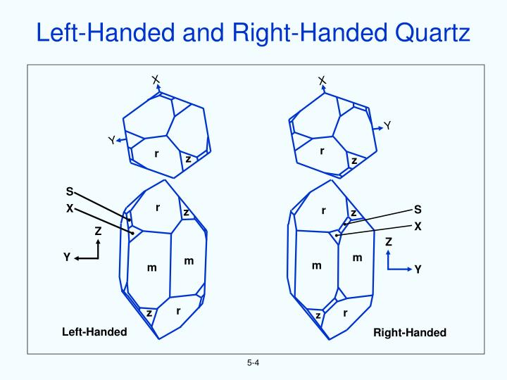 Left-Handed and Right-Handed Quartz