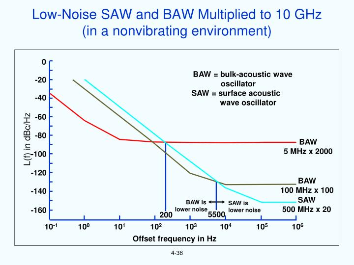 Low-Noise SAW and BAW Multiplied to 10 GHz