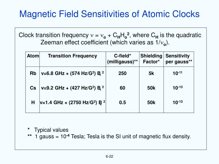 Magnetic Field Sensitivities of Atomic Clocks