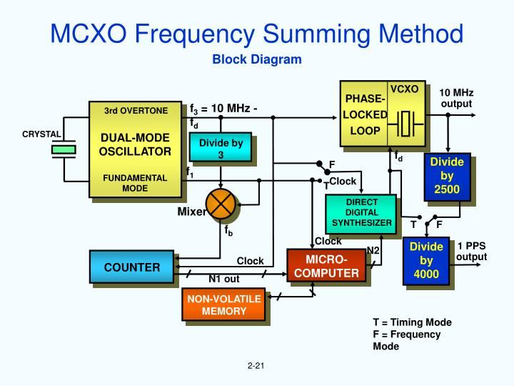 MCXO Frequency Summing Method