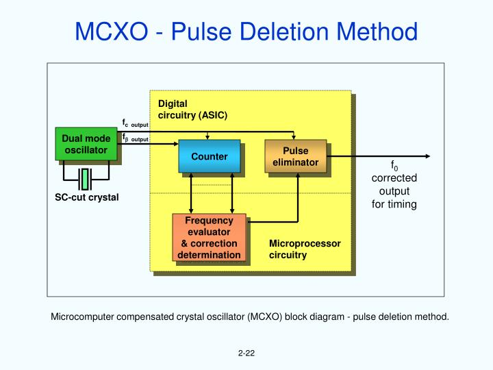 MCXO - Pulse Deletion Method
