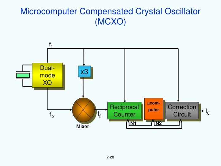 Microcomputer Compensated Crystal Oscillator
