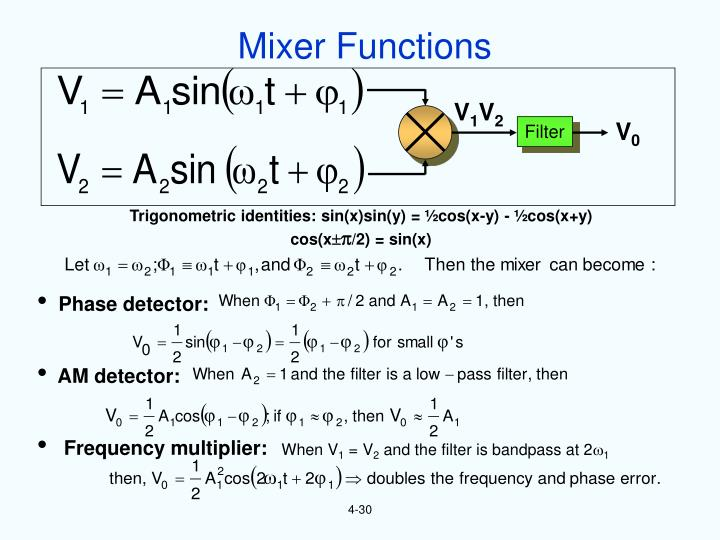 Mixer Functions