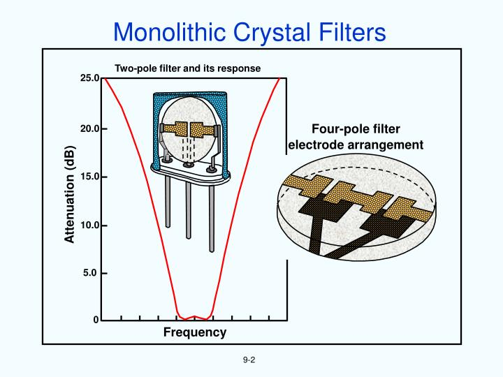 Monolithic Crystal Filters