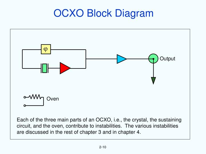 OCXO Block Diagram