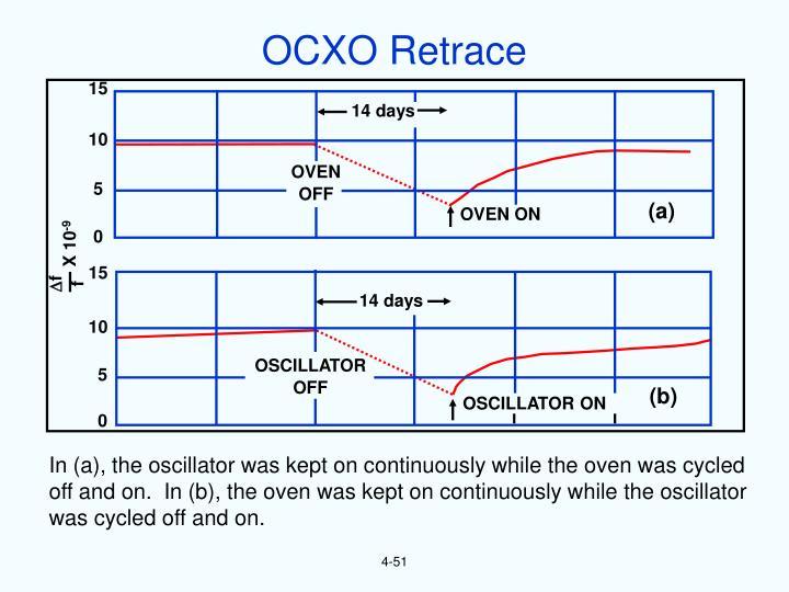 OCXO Retrace