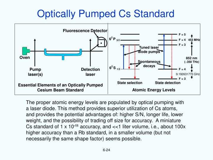 Optically Pumped Cs Standard