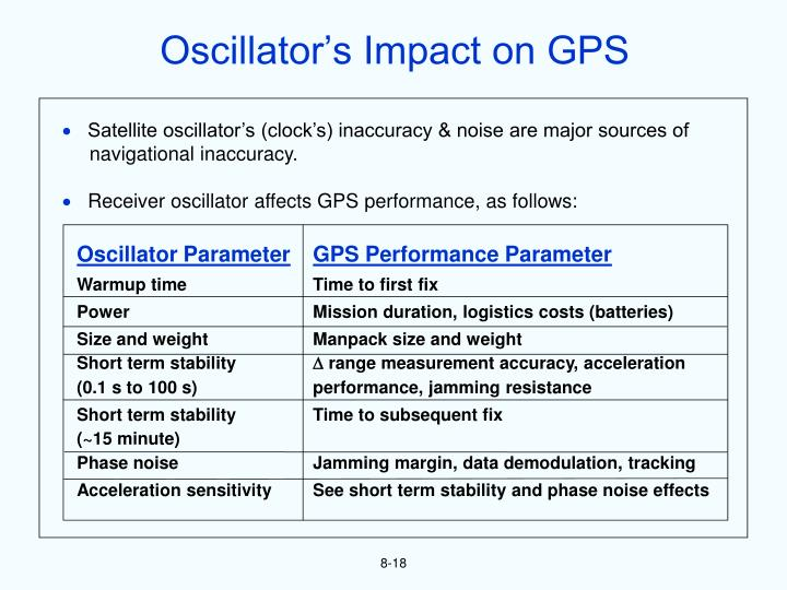 Oscillator's Impact on GPS