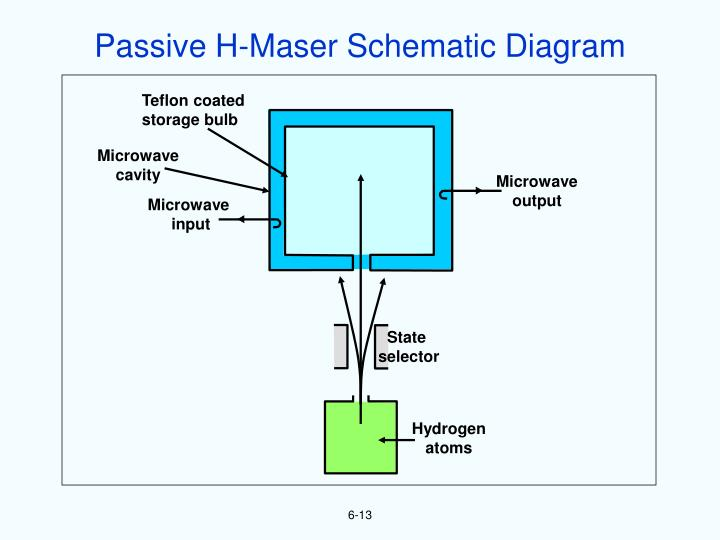 Passive H-Maser Schematic Diagram
