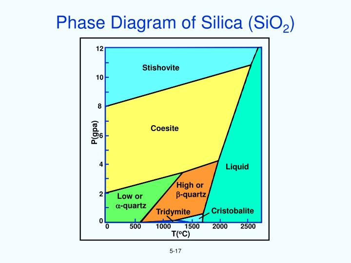 Phase Diagram of Silica (SiO