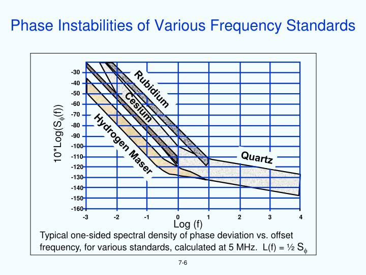 Phase Instabilities of Various Frequency Standards