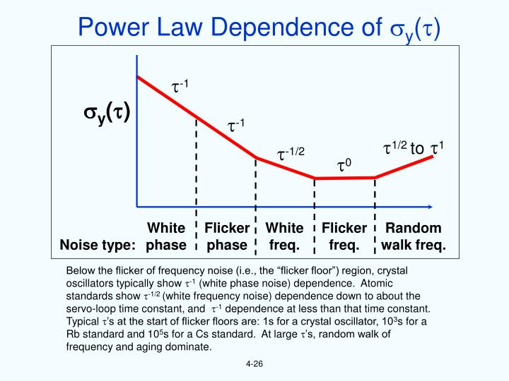 Power Law Dependence of