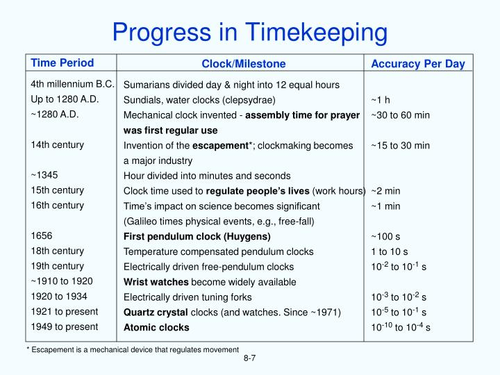 Progress in Timekeeping