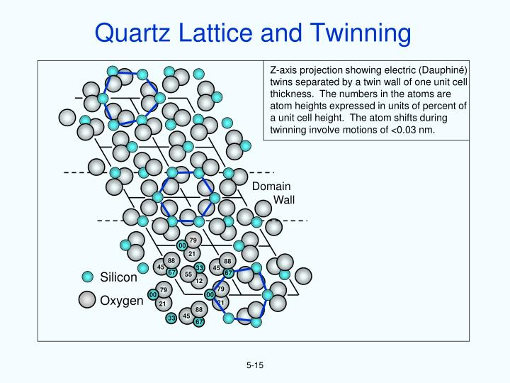 Quartz Lattice and Twinning