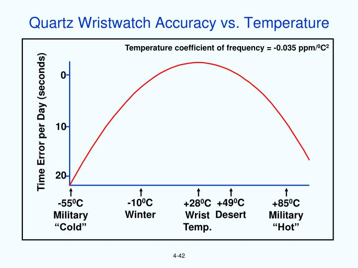 Quartz Wristwatch Accuracy vs. Temperature