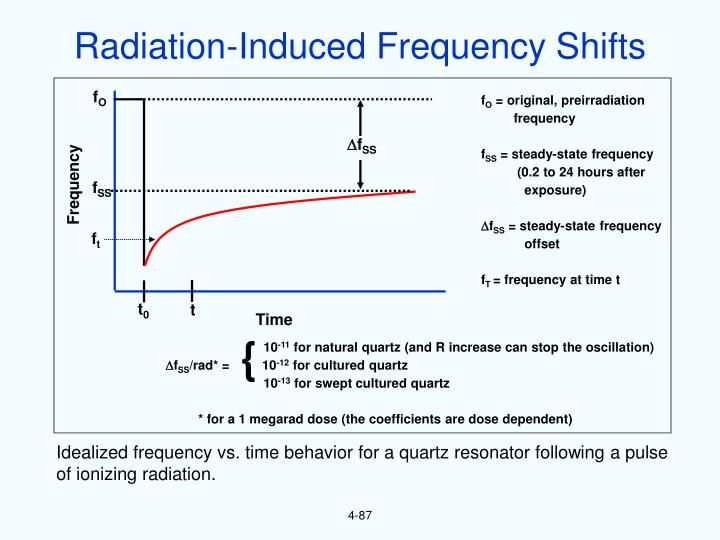 Radiation-Induced Frequency Shifts