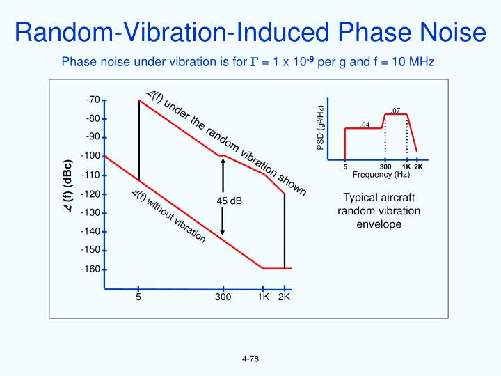 Random-Vibration-Induced Phase Noise