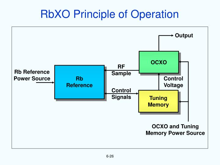 RbXO Principle of Operation