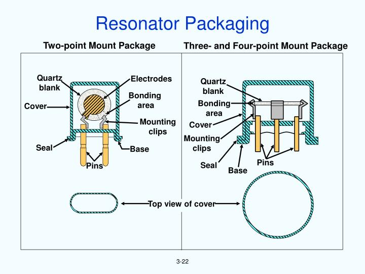 Resonator Packaging