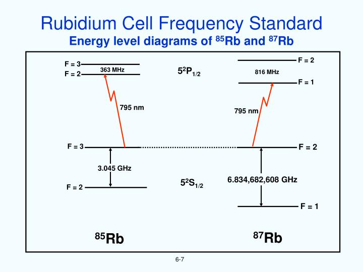 Rubidium Cell Frequency Standard