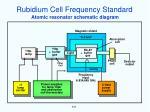 rubidium cell frequency standard1