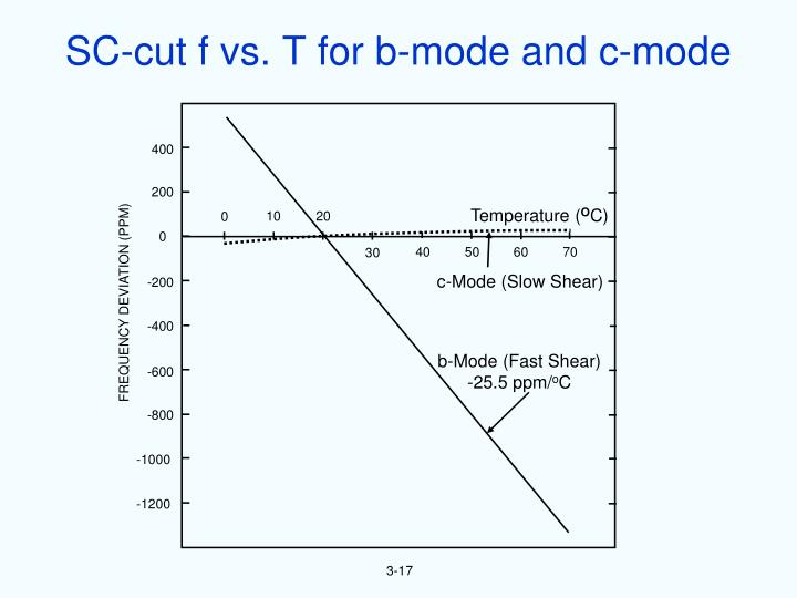 SC-cut f vs. T for b-mode and c-mode