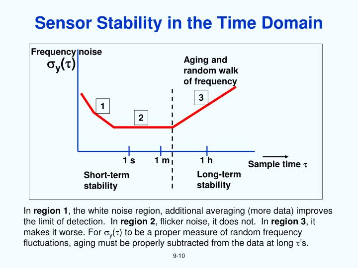 Sensor Stability in the Time Domain