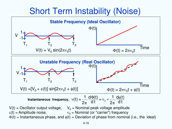 Short Term Instability (Noise)