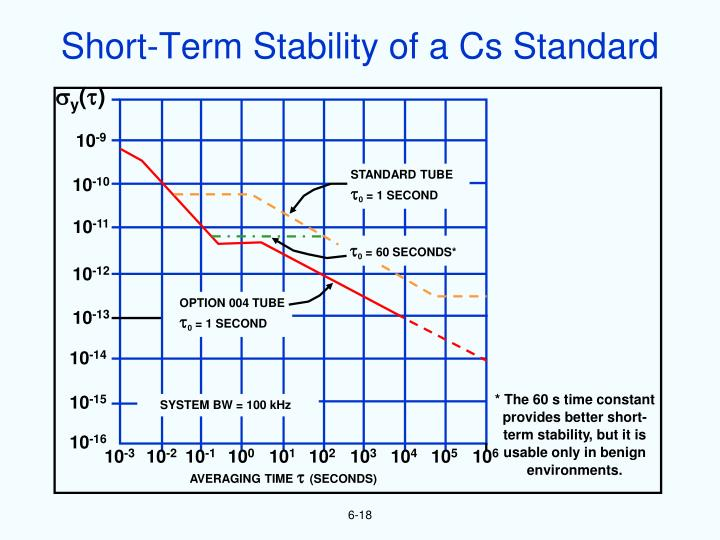 Short-Term Stability of a Cs Standard
