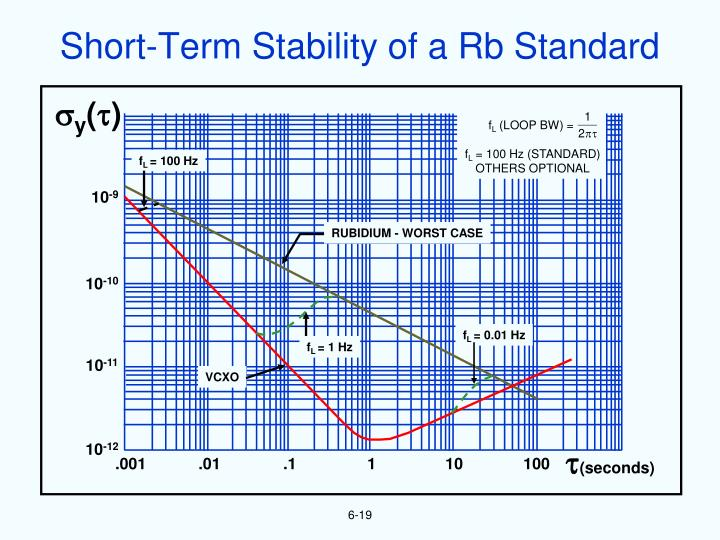 Short-Term Stability of a Rb Standard